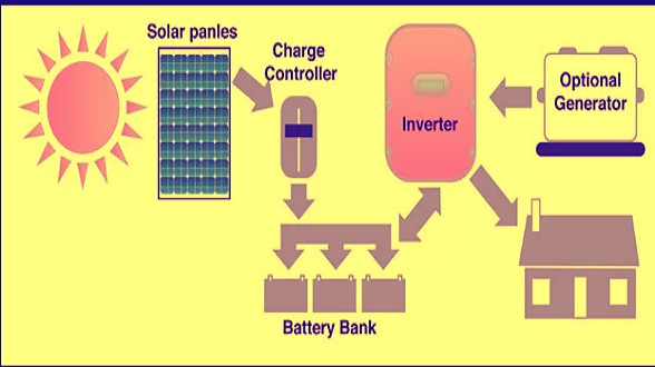 Off-grid solar system Arizona